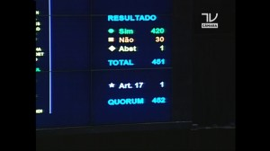 Câmara aprova, em segundo turno, texto principal da reforma política