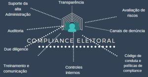 Compliance Partidário: O diferencial de 2020