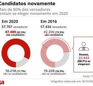 Mais de 80% dos vereadores tentam se eleger novamente em 2020