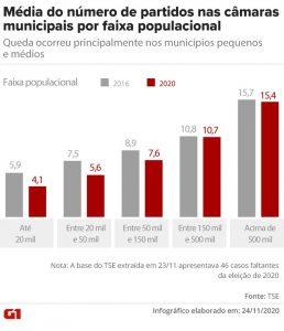 Fim das coligações reduz número de partidos nas Câmaras em 73% das cidades